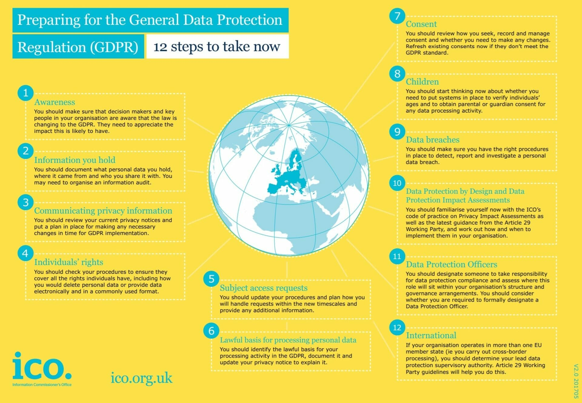 GDPR placemat